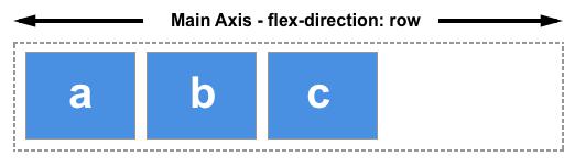 flex direction row